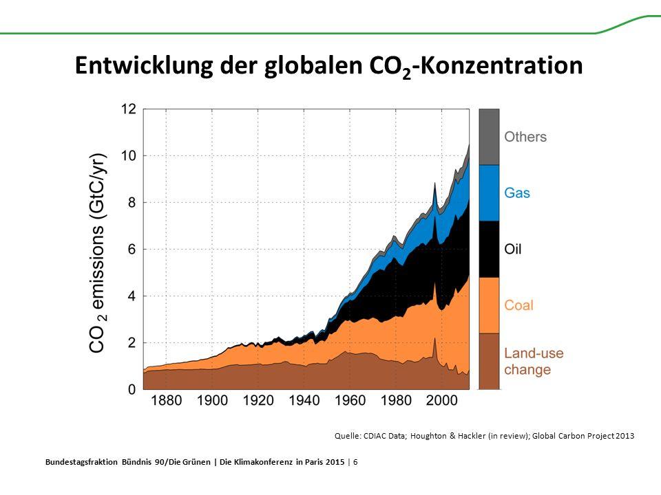 Bundestagsfraktion Bündnis 90/Die Grünen | Die Klimakonferenz in Paris 2015 | 6 Entwicklung der globalen CO 2 -Konzentration Quelle: CDIAC Data; Hough