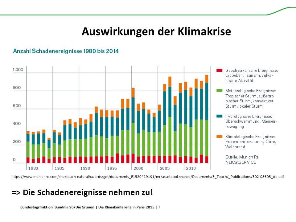 Bundestagsfraktion Bündnis 90/Die Grünen | Die Klimakonferenz in Paris 2015 | 7 Auswirkungen der Klimakrise https://www.munichre.com/site/touch-natura