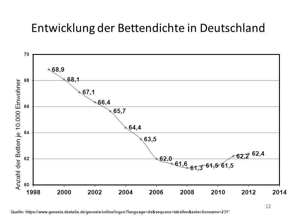 Entwicklung der Bettendichte in Deutschland Quelle: https://www-genesis.destatis.de/genesis/online/logon language=de&sequenz=tabellen&selectionname=231* 12