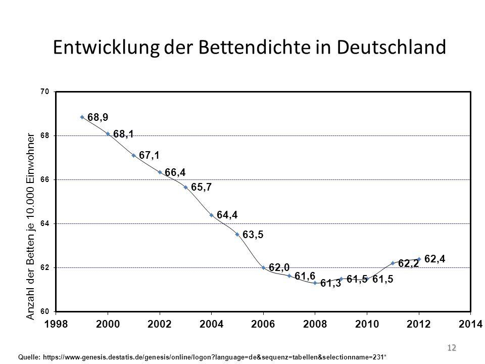 Entwicklung der Bettendichte in Deutschland Quelle: https://www-genesis.destatis.de/genesis/online/logon?language=de&sequenz=tabellen&selectionname=23