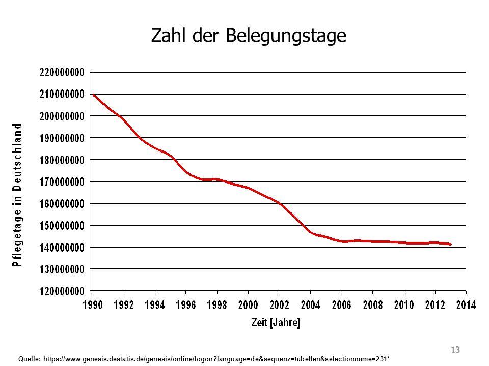 Zahl der Belegungstage Quelle: https://www-genesis.destatis.de/genesis/online/logon language=de&sequenz=tabellen&selectionname=231* 13