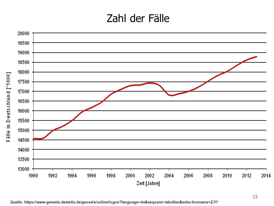 Zahl der Fälle Quelle: https://www-genesis.destatis.de/genesis/online/logon language=de&sequenz=tabellen&selectionname=231* 15