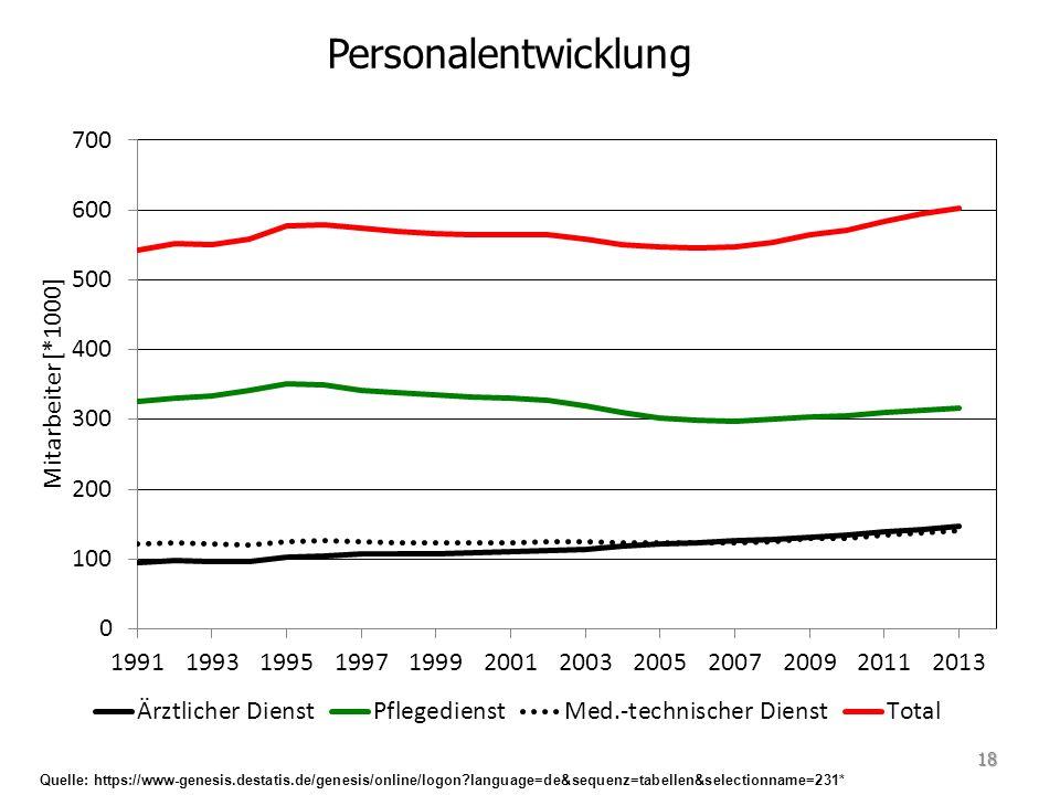 18 Personalentwicklung Quelle: https://www-genesis.destatis.de/genesis/online/logon language=de&sequenz=tabellen&selectionname=231*