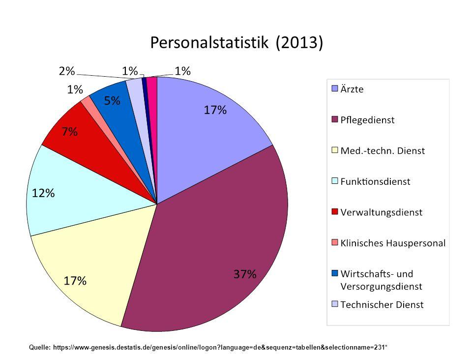 Personalstatistik (2013) Quelle: https://www-genesis.destatis.de/genesis/online/logon language=de&sequenz=tabellen&selectionname=231*