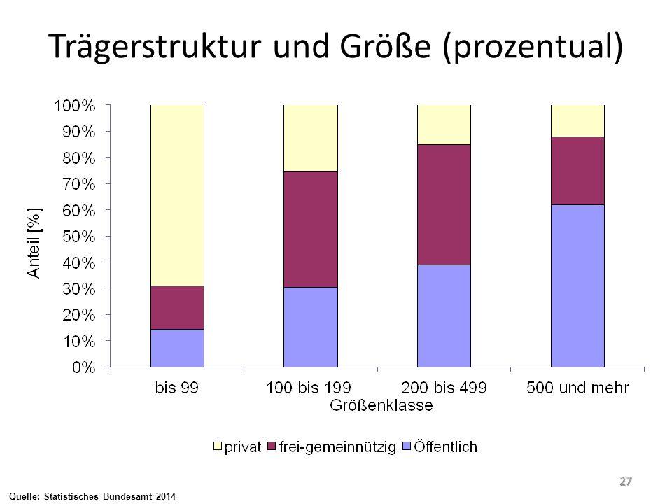 Trägerstruktur und Größe (prozentual) 27 Quelle: Statistisches Bundesamt 2014