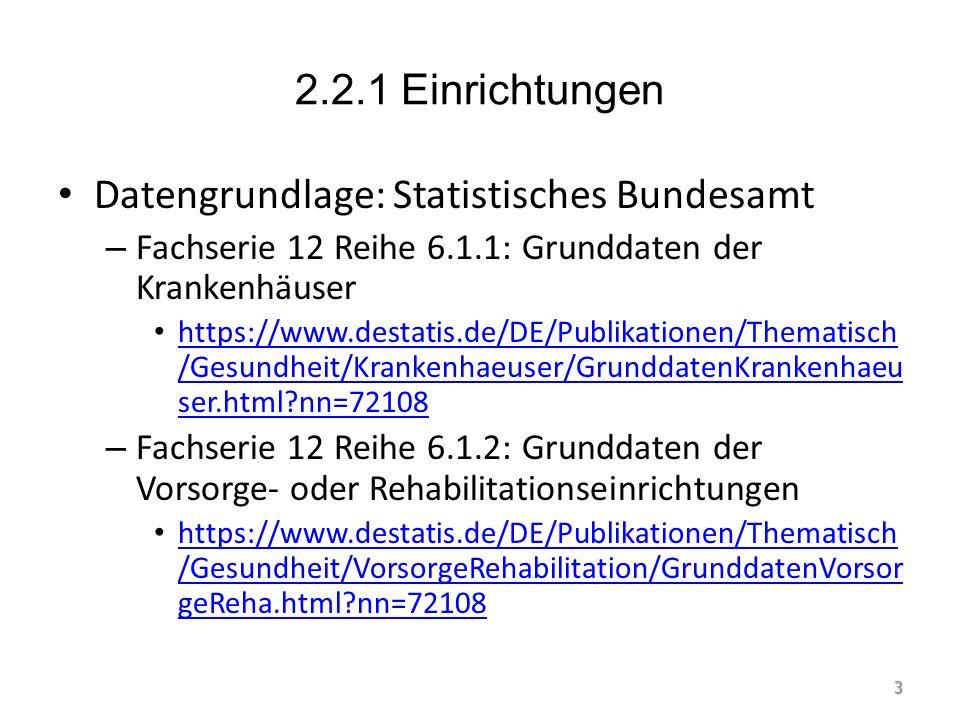 2.2.1 Einrichtungen Datengrundlage: Statistisches Bundesamt – Fachserie 12 Reihe 6.1.1: Grunddaten der Krankenhäuser https://www.destatis.de/DE/Publikationen/Thematisch /Gesundheit/Krankenhaeuser/GrunddatenKrankenhaeu ser.html nn=72108 https://www.destatis.de/DE/Publikationen/Thematisch /Gesundheit/Krankenhaeuser/GrunddatenKrankenhaeu ser.html nn=72108 – Fachserie 12 Reihe 6.1.2: Grunddaten der Vorsorge- oder Rehabilitationseinrichtungen https://www.destatis.de/DE/Publikationen/Thematisch /Gesundheit/VorsorgeRehabilitation/GrunddatenVorsor geReha.html nn=72108 https://www.destatis.de/DE/Publikationen/Thematisch /Gesundheit/VorsorgeRehabilitation/GrunddatenVorsor geReha.html nn=72108 3