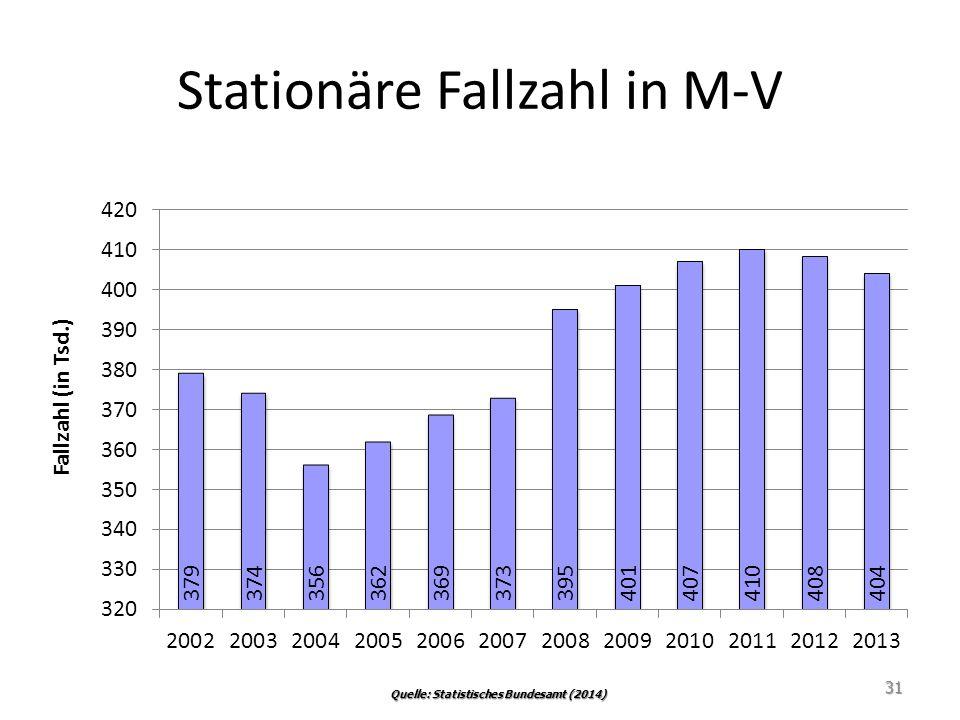 Stationäre Fallzahl in M-V 31 Quelle: Statistisches Bundesamt (2014)