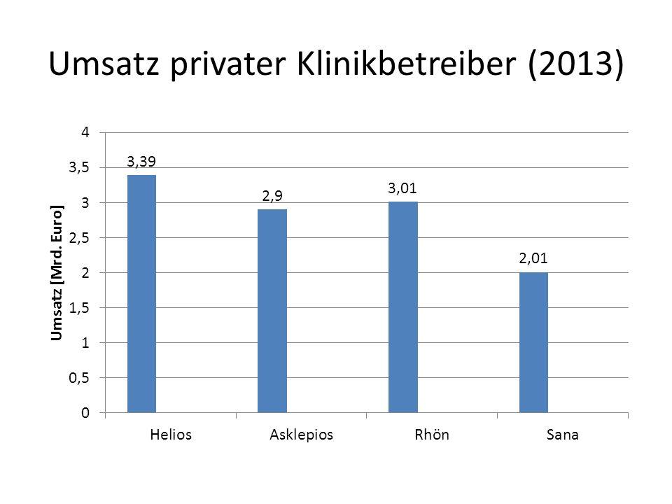 Umsatz privater Klinikbetreiber (2013)