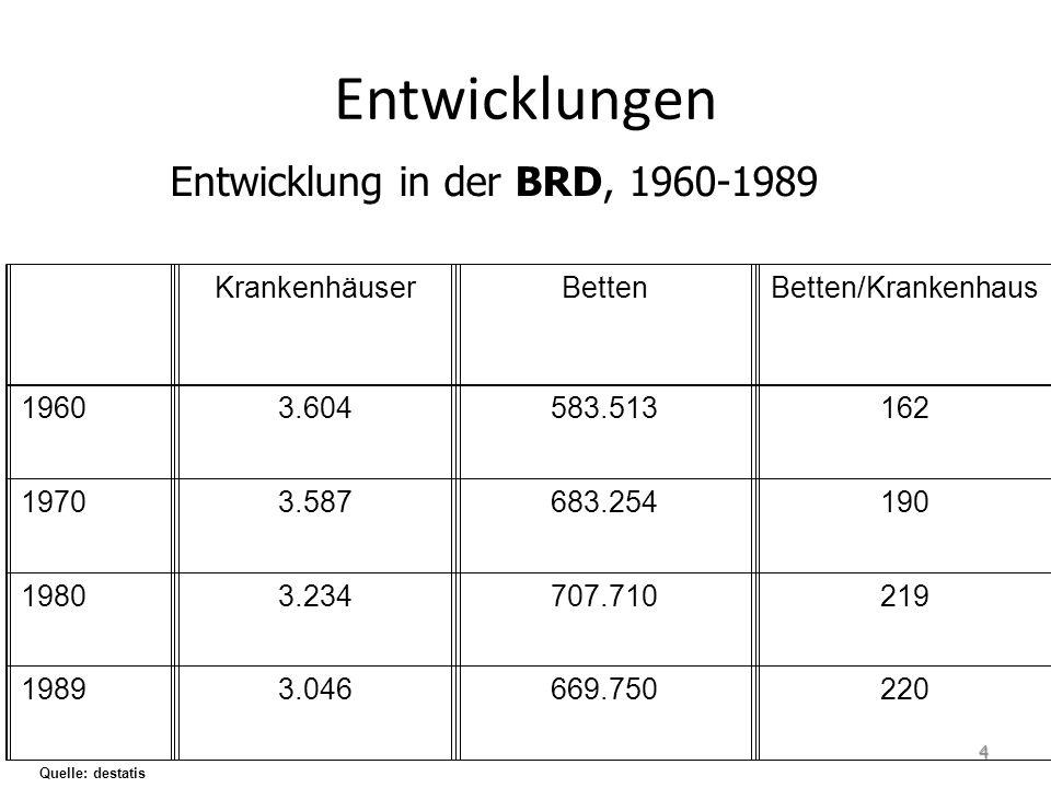 Entwicklungen KrankenhäuserBettenBetten/Krankenhaus 19603.604583.513162 19703.587683.254190 19803.234707.710219 19893.046669.750220 Entwicklung in der BRD, 1960-1989 Quelle: destatis 4