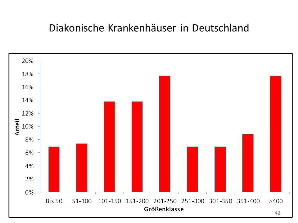 Diakonische Krankenhäuser in Deutschland 42