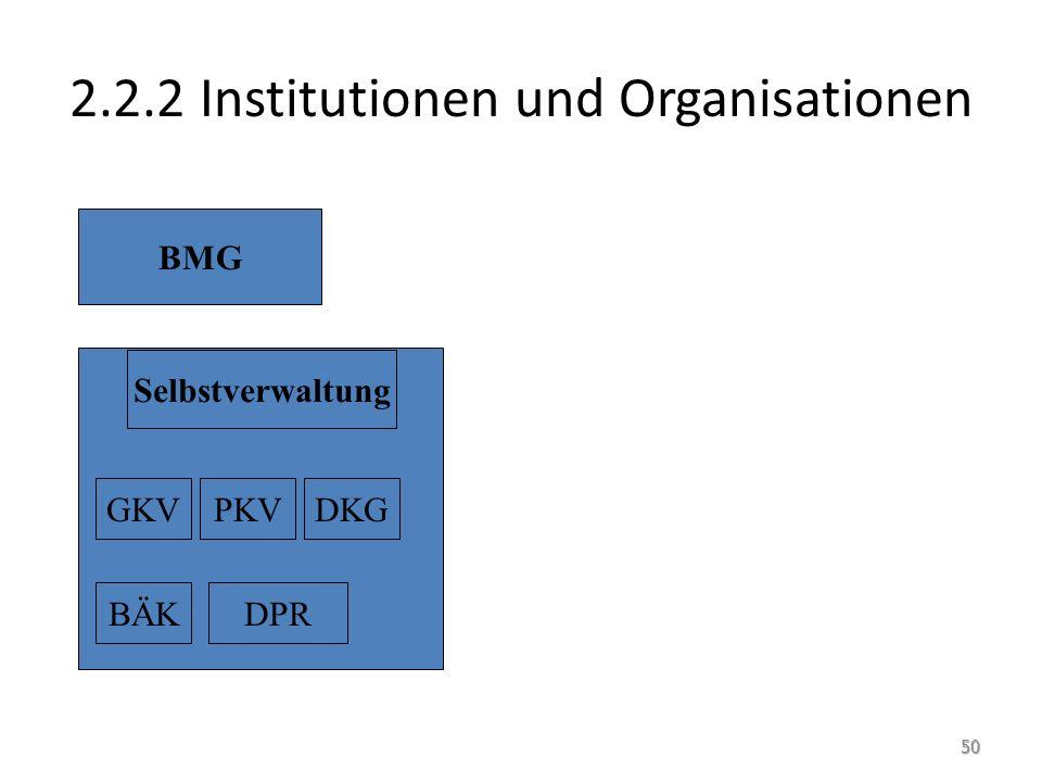 2.2.2 Institutionen und Organisationen BMG Selbstverwaltung GKVPKVDKG BÄKDPR 50