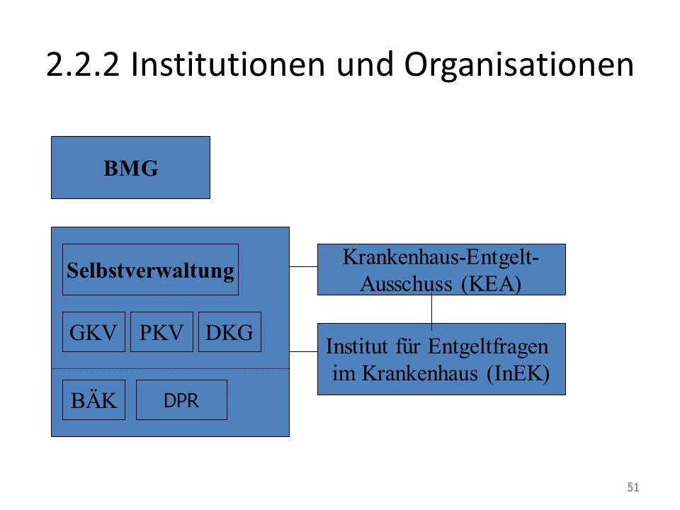 2.2.2 Institutionen und Organisationen BMG Selbstverwaltung GKVPKVDKG BÄK DPR Krankenhaus-Entgelt- Ausschuss (KEA) Institut für Entgeltfragen im Krankenhaus (InEK) 51