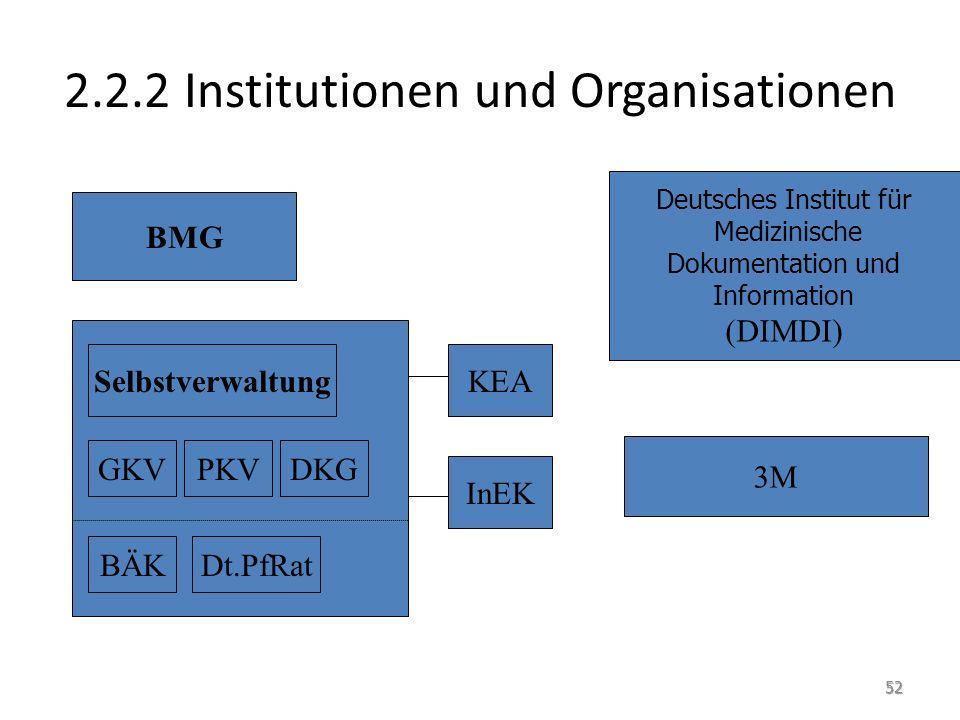 2.2.2 Institutionen und Organisationen BMG Selbstverwaltung GKVPKVDKG BÄKDt.PfRat KEA InEK Deutsches Institut für Medizinische Dokumentation und Information (DIMDI) 3M 52