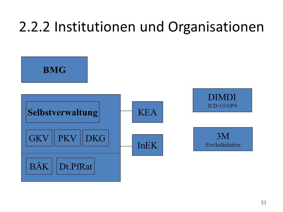 2.2.2 Institutionen und Organisationen BMG Selbstverwaltung GKVPKVDKG BÄKDt.PfRat KEA InEK DIMDI ICD-10/OPS 3M Erstkalkulation 53