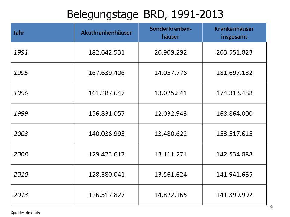 Zahl der Krankenhäuser Quelle: https://www-genesis.destatis.de/genesis/online/logon?language=de&sequenz=tabellen&selectionname=231* 10