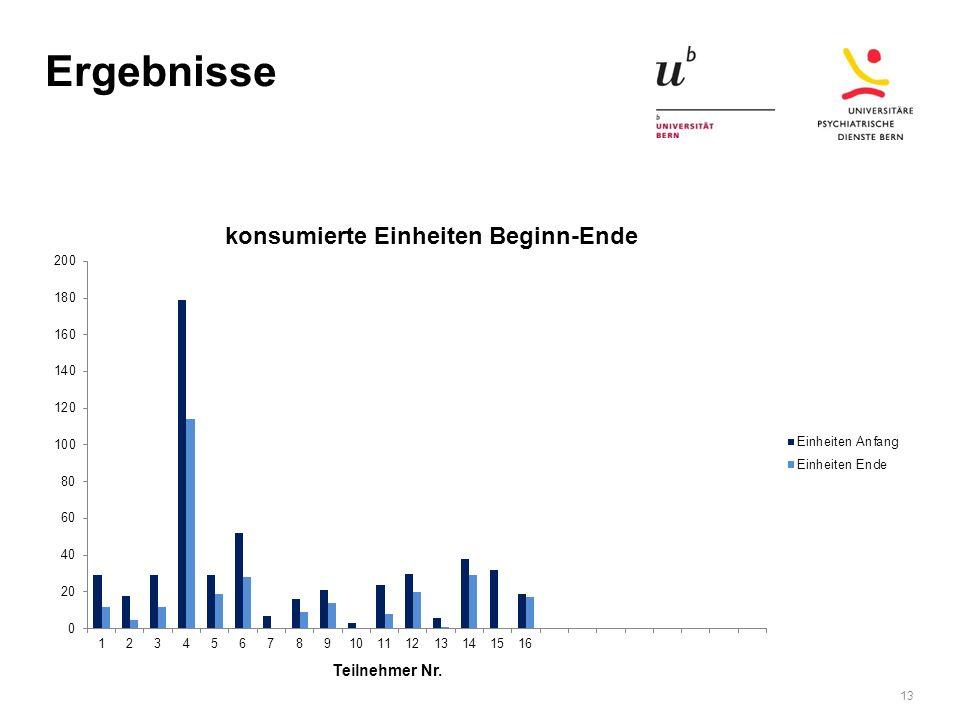 Ergebnisse 13 Teilnehmer Nr.