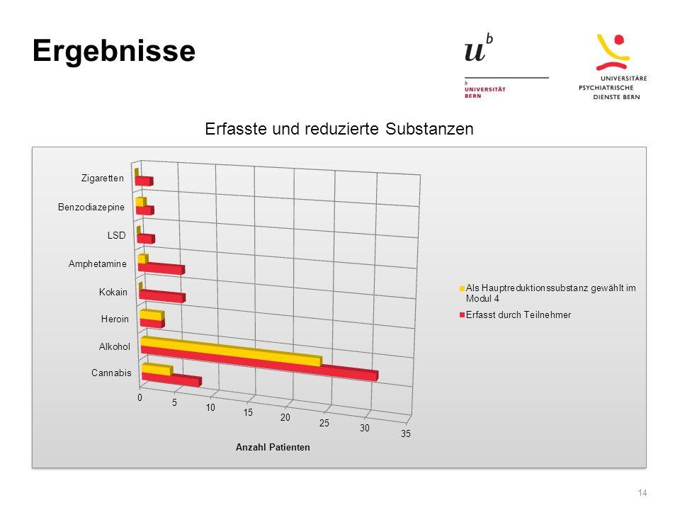 Ergebnisse 14 Erfasste und reduzierte Substanzen