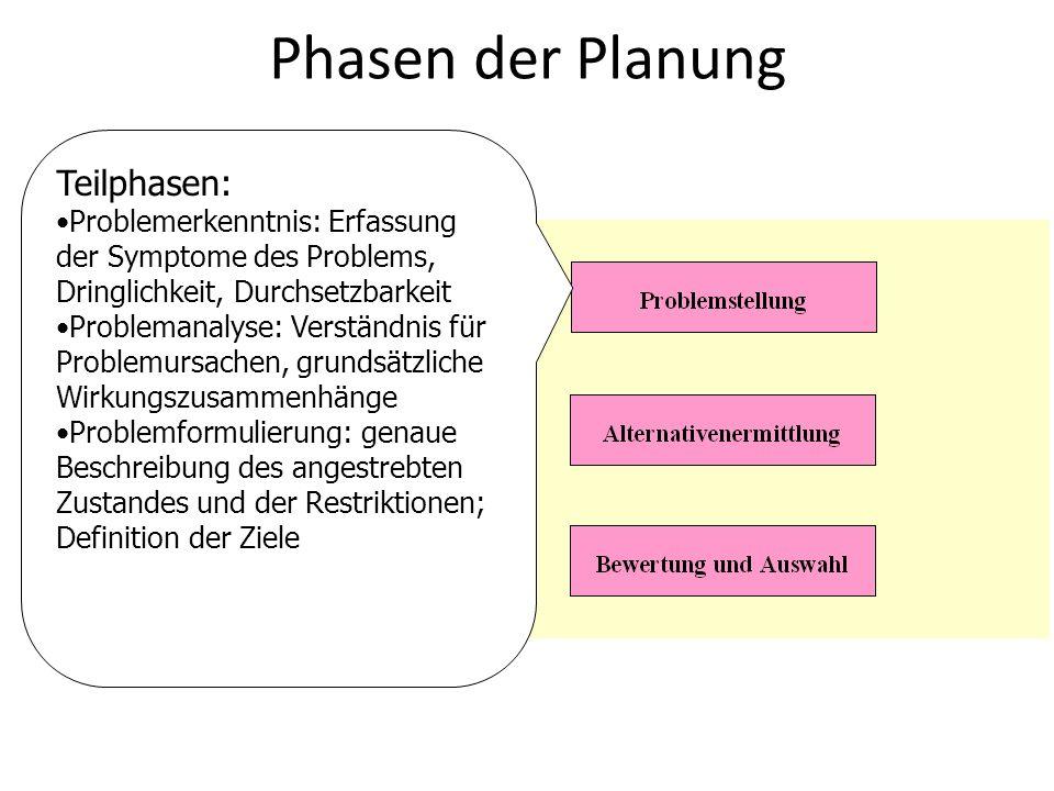 Phasen der Planung Teilphasen: Problemerkenntnis: Erfassung der Symptome des Problems, Dringlichkeit, Durchsetzbarkeit Problemanalyse: Verständnis für