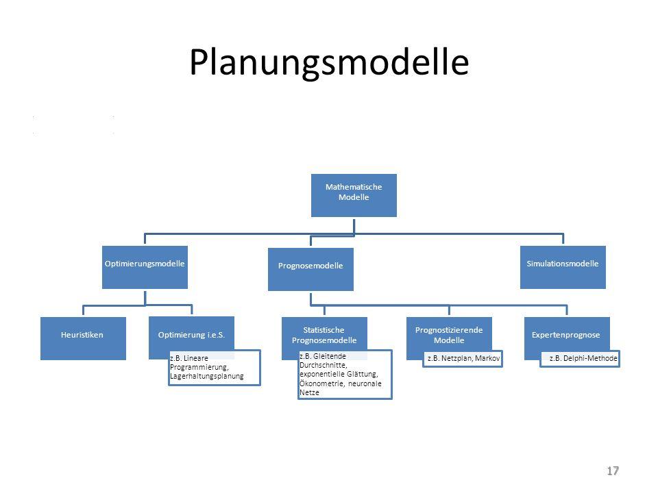 Planungsmodelle Mathematische Modelle Optimierungsmodelle Heuristiken Optimierung i.e.S. z.B. Lineare Programmierung, Lagerhaltungsplanung Prognosemod