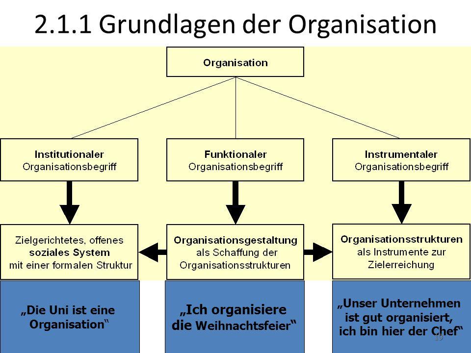 """2.1.1 Grundlagen der Organisation """"Die Uni ist eine Organisation"""" """"Ich organisiere die Weihnachtsfeier """" """"Unser Unternehmen ist gut organisiert, ich b"""
