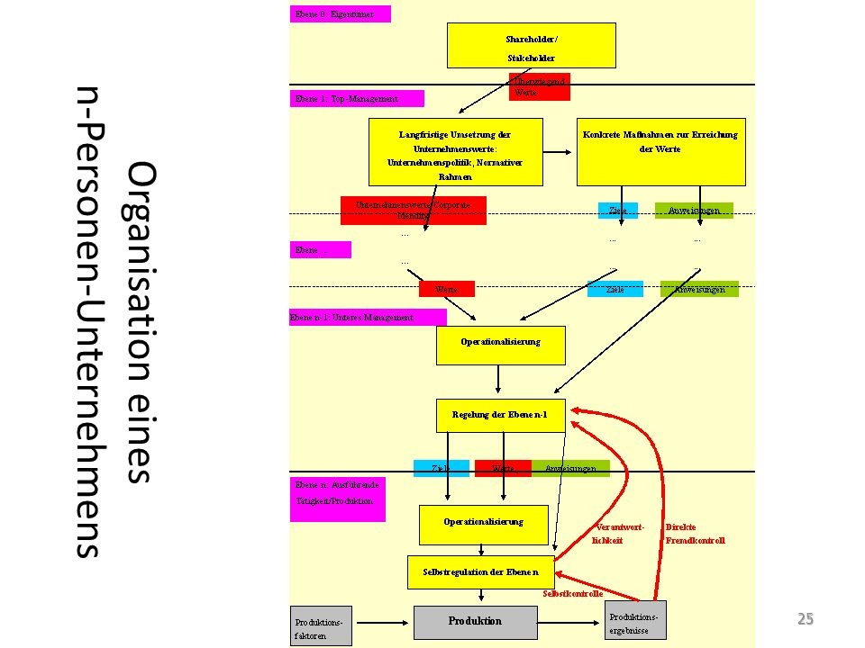 Organisation eines n-Personen-Unternehmens 25