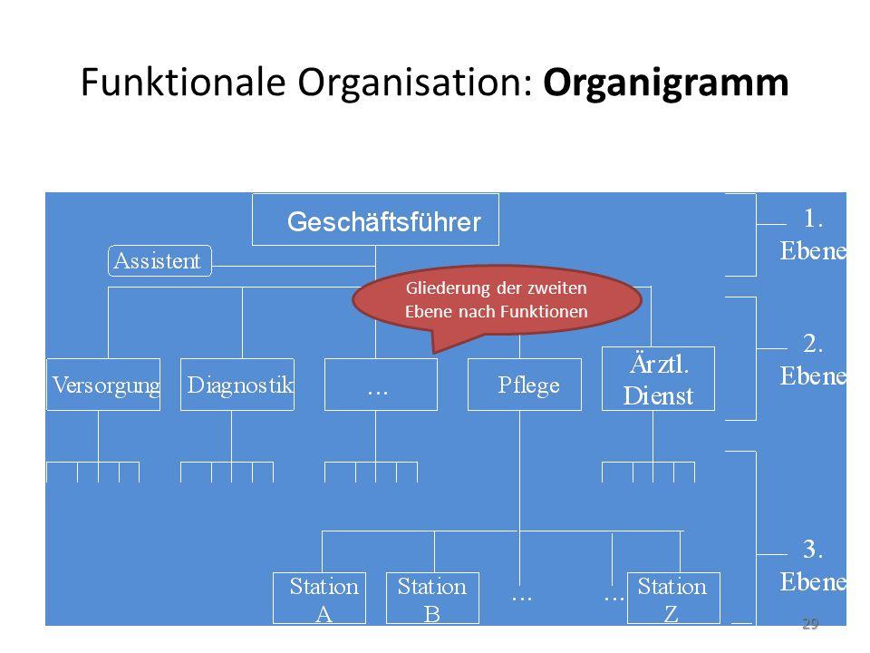 Funktionale Organisation: Organigramm Gliederung der zweiten Ebene nach Funktionen 29