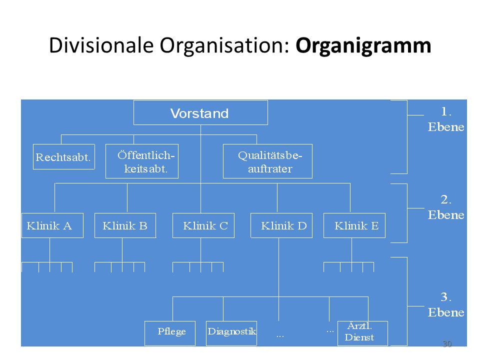 Divisionale Organisation: Organigramm 30