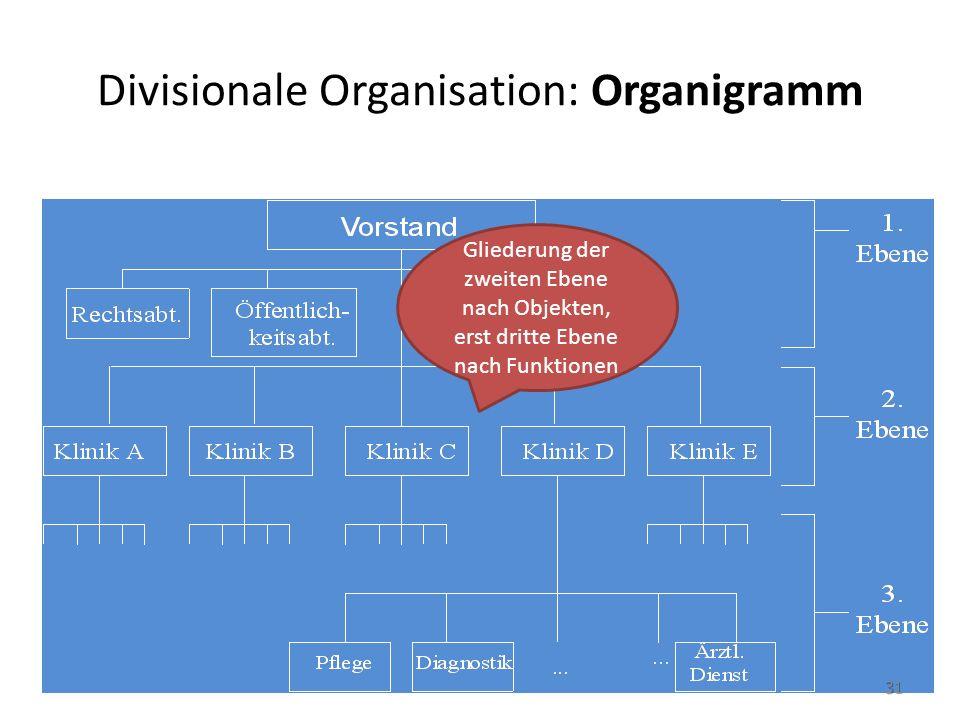 Divisionale Organisation: Organigramm Gliederung der zweiten Ebene nach Objekten, erst dritte Ebene nach Funktionen 31