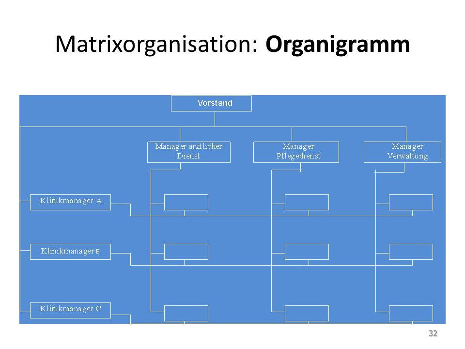 Matrixorganisation: Organigramm 32