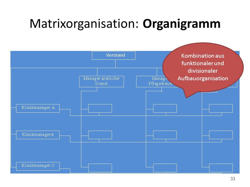 Matrixorganisation: Organigramm Kombination aus funktionaler und divisionaler Aufbauorganisation 33
