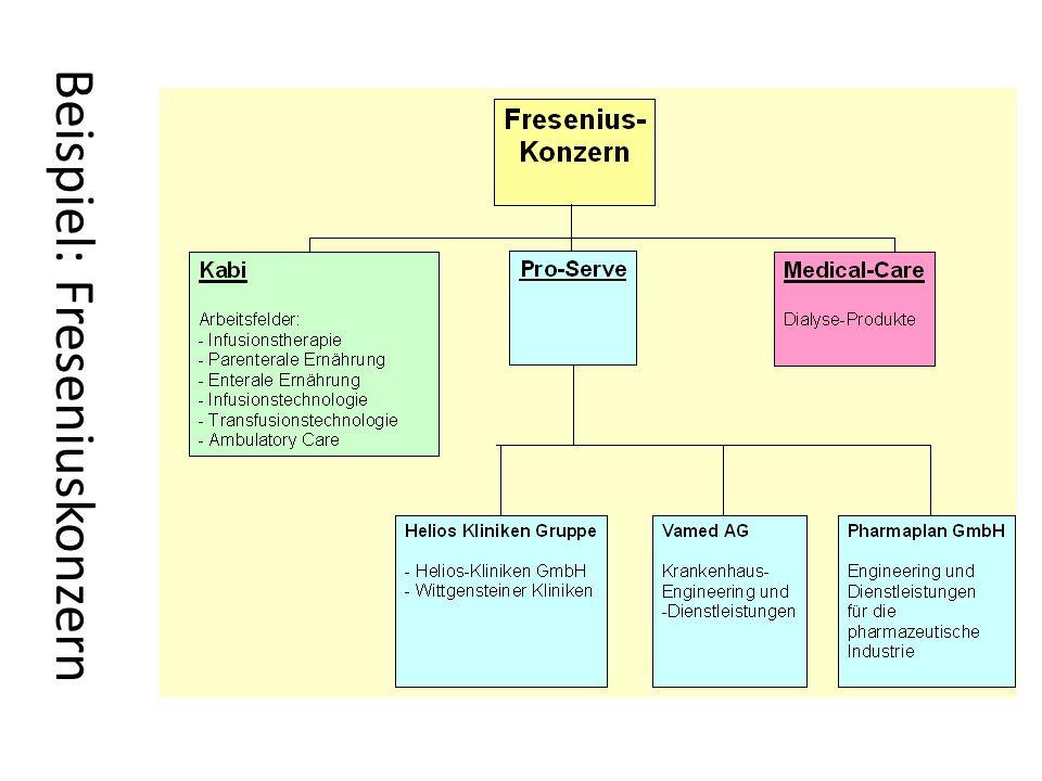 Beispiel: Freseniuskonzern