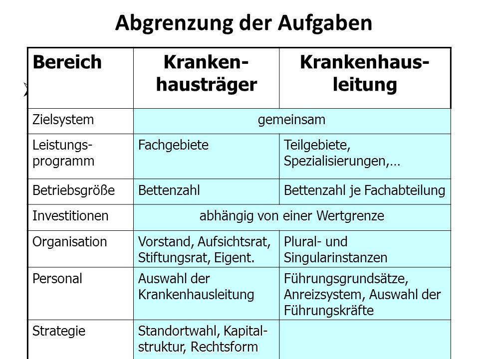 Abgrenzung der Aufgaben  BereichKranken- hausträger Krankenhaus- leitung Zielsystemgemeinsam Leistungs- programm FachgebieteTeilgebiete, Spezialisier