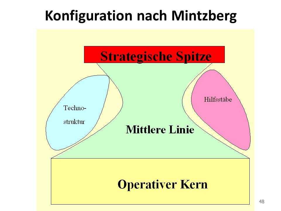 Konfiguration nach Mintzberg 48