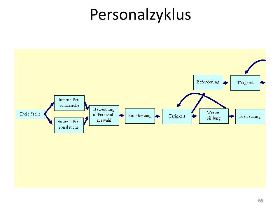 Personalzyklus 65