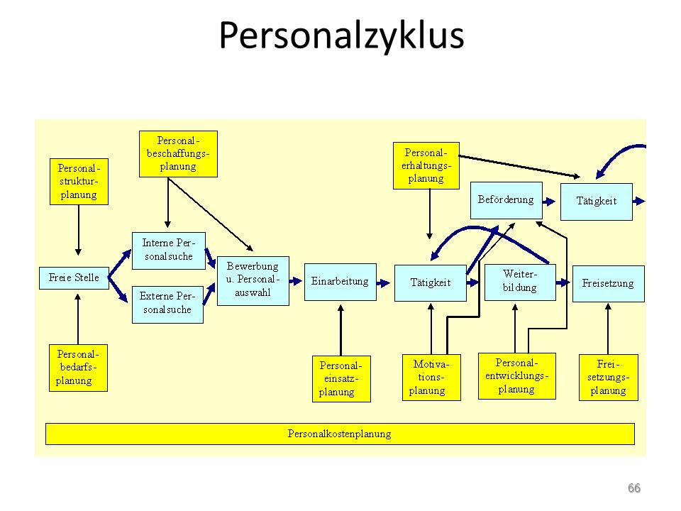 Personalzyklus 66