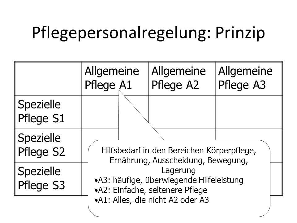 Pflegepersonalregelung: Prinzip Allgemeine Pflege A1 Allgemeine Pflege A2 Allgemeine Pflege A3 Spezielle Pflege S1 Spezielle Pflege S2 Spezielle Pfleg
