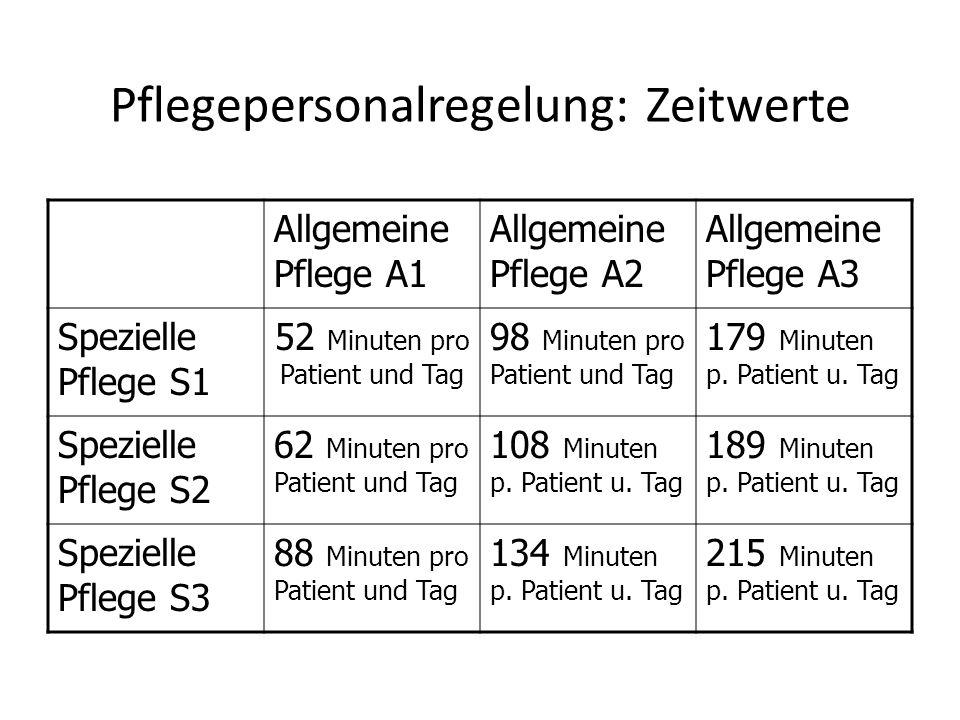 Pflegepersonalregelung: Zeitwerte Allgemeine Pflege A1 Allgemeine Pflege A2 Allgemeine Pflege A3 Spezielle Pflege S1 52 Minuten pro Patient und Tag 98