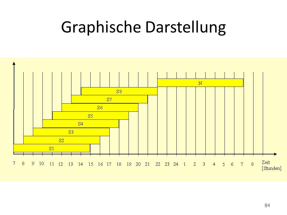 Graphische Darstellung 84
