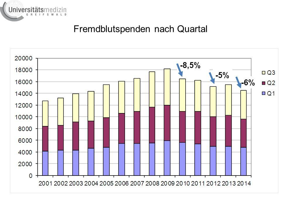Angebot und Nachfrage (3 Quartale) Seit 2013 MVZ HGW+ Stralsund und DRK-KH Grimmen dazu