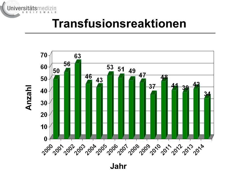 Involvierte Produkte: 49 PräparatEKFFPTK transfundiert reagiert 16425 34 5607 0 2496 15 %0,2100,60 Involvierte Produkte