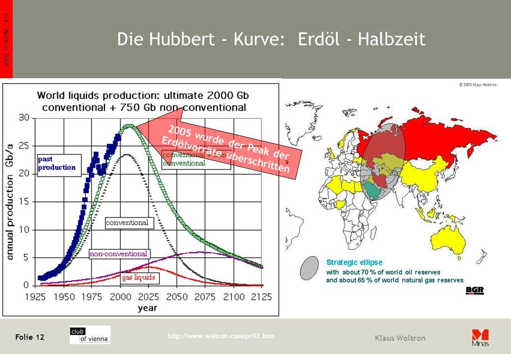 © K. Woltron 2005 Folie 12 http://www.woltron.com/pr02.htm Klaus Woltron Die Hubbert - Kurve: Erdöl - Halbzeit 2005 wurde der Peak der Erd ö lvorr ä t