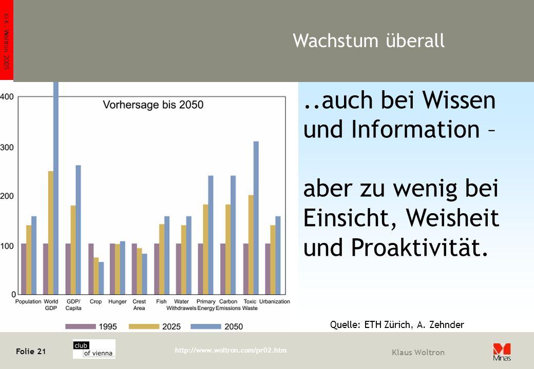 © K. Woltron 2005 Folie 21 http://www.woltron.com/pr02.htm Klaus Woltron Wachstum überall..auch bei Wissen und Information – aber zu wenig bei Einsich