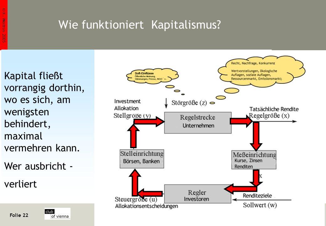 © K. Woltron 2005 Folie 22 http://www.woltron.com/pr02.htm Klaus Woltron Wie funktioniert Kapitalismus? Kapital fließt vorrangig dorthin, wo es sich,