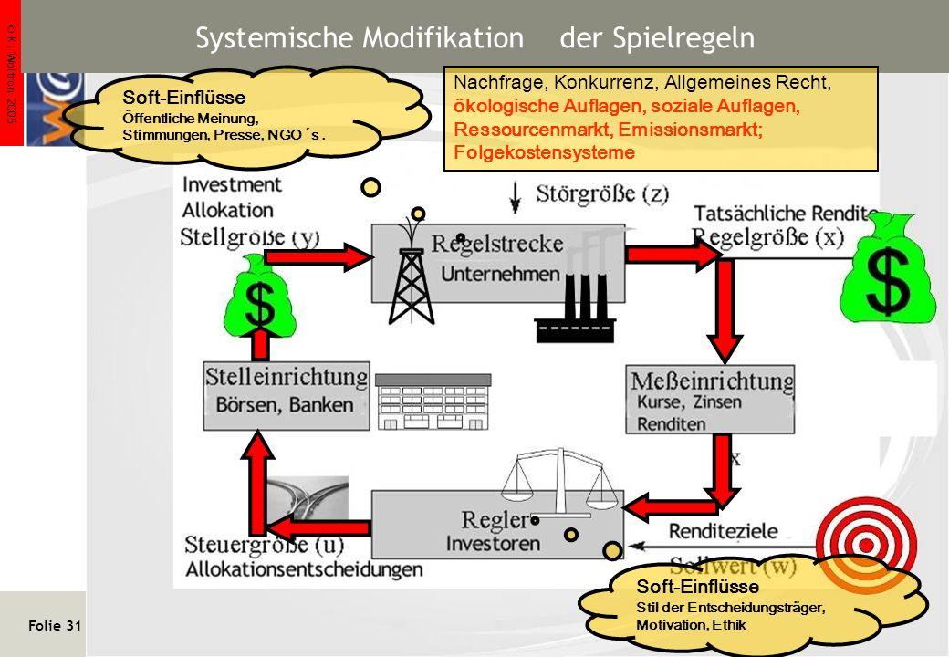 © K. Woltron 2005 Folie 31 http://www.woltron.com/pr02.htm Klaus Woltron Systemische Modifikation der Spielregeln Soft-Einflüsse Stil der Entscheidung