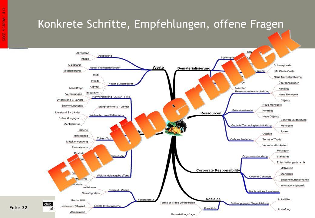 © K. Woltron 2005 Folie 32 http://www.woltron.com/pr02.htm Klaus Woltron Konkrete Schritte, Empfehlungen, offene Fragen Quellen: u. a. CoV – intern (S