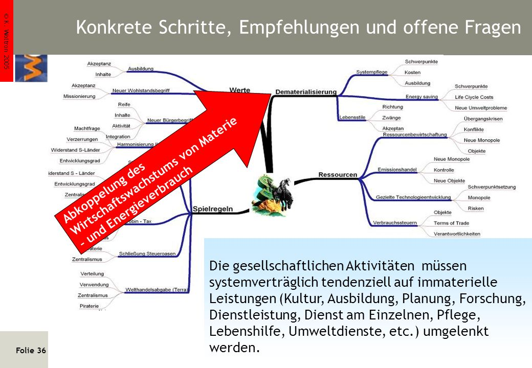 © K. Woltron 2005 Folie 36 http://www.woltron.com/pr02.htm Klaus Woltron Quellen: u.