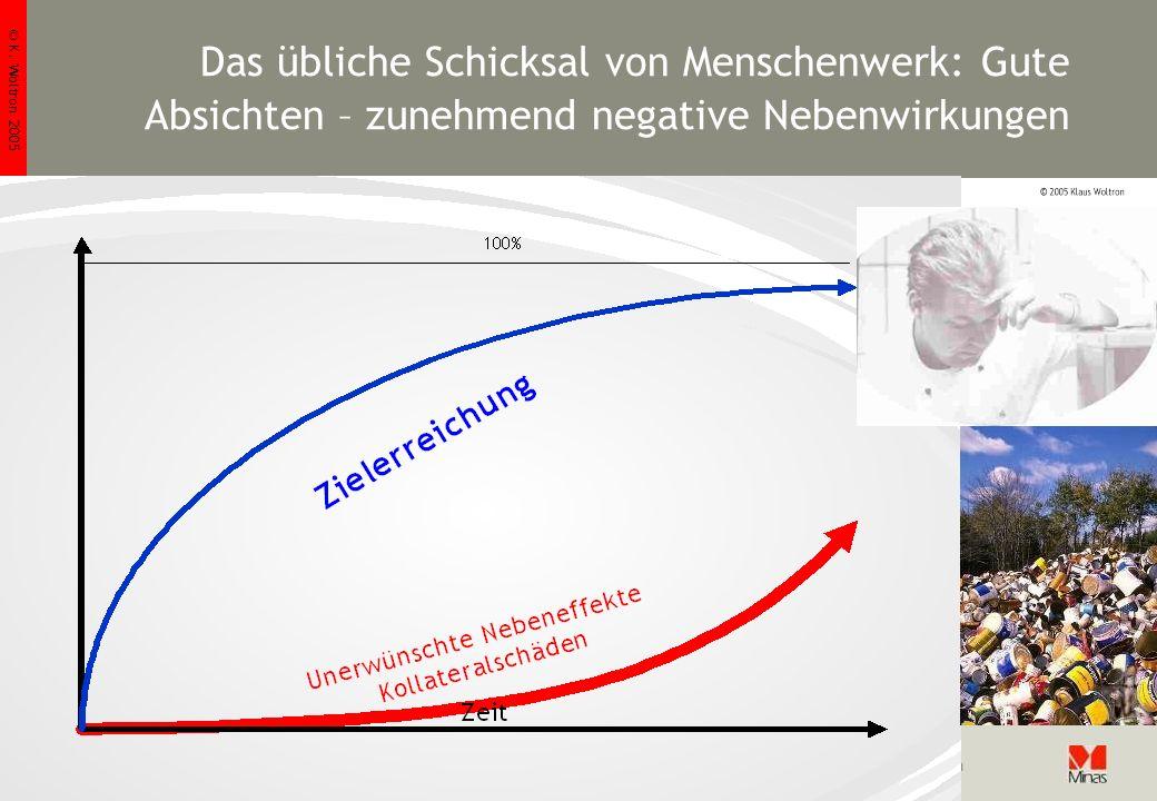 © K. Woltron 2005 Folie 4 http://www.woltron.com/pr02.htm Klaus Woltron Das übliche Schicksal von Menschenwerk: Gute Absichten – zunehmend negative Ne
