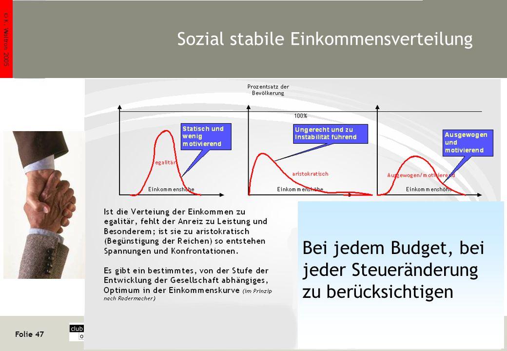 © K. Woltron 2005 Folie 47 http://www.woltron.com/pr02.htm Klaus Woltron Sozial stabile Einkommensverteilung Bei jedem Budget, bei jeder Steueränderun