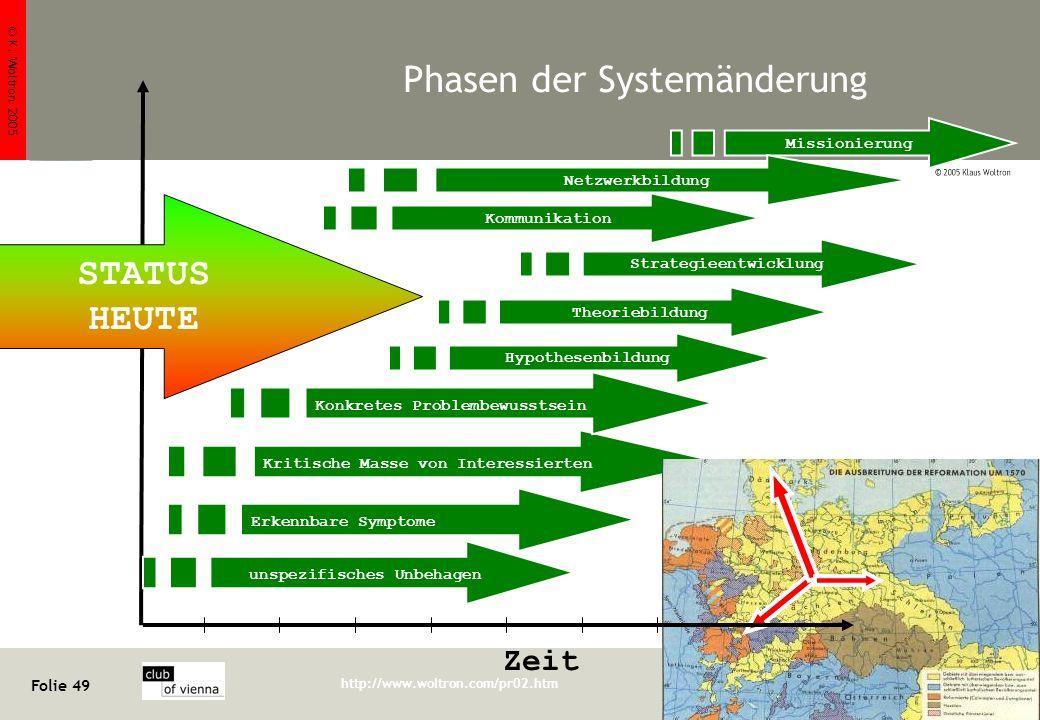 © K. Woltron 2005 Folie 49 http://www.woltron.com/pr02.htm Klaus Woltron Phasen der Systemänderung Zeit unspezifisches Unbehagen Kritische Masse von I