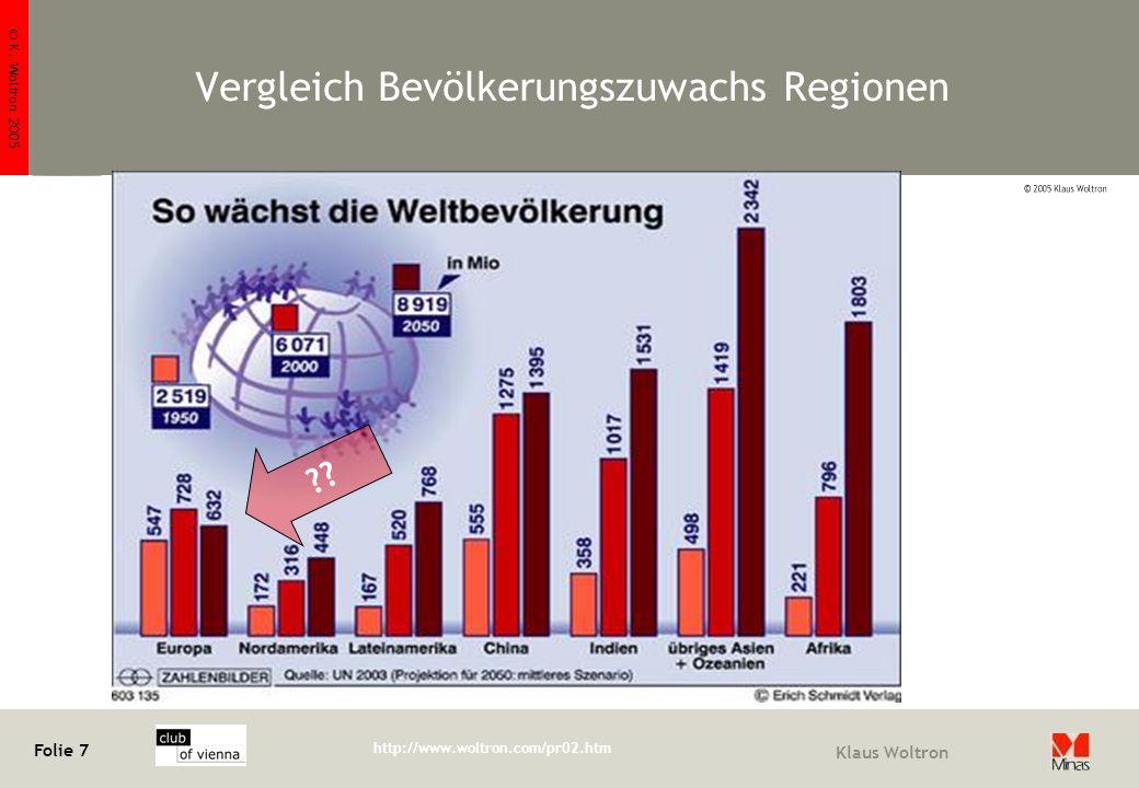 © K. Woltron 2005 Folie 7 http://www.woltron.com/pr02.htm Klaus Woltron Vergleich Bevölkerungszuwachs Regionen ??